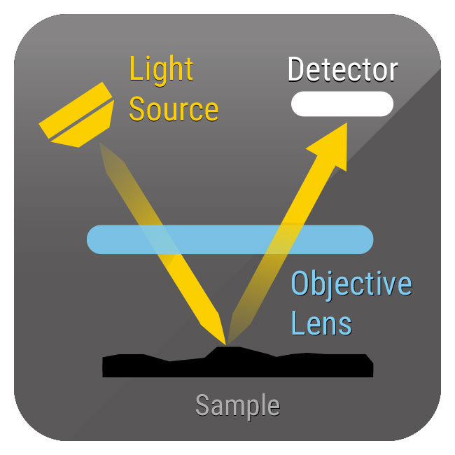 White Light Interferometry (WLI) Is One Of The Optical Profiler (OP) With A  Non Contact 3D Optical Method. This Technology Employs Low Coherence ...