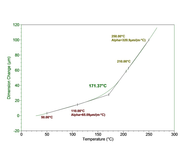 TMA_Glass Transition Temperature, Tg